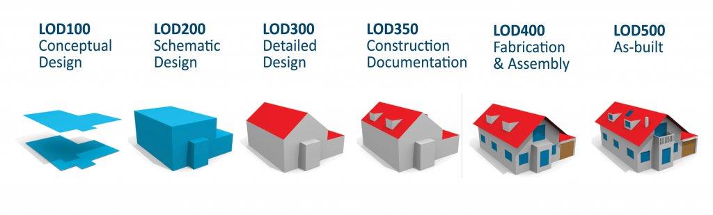 مدل سازی اطلاعات ساختمان