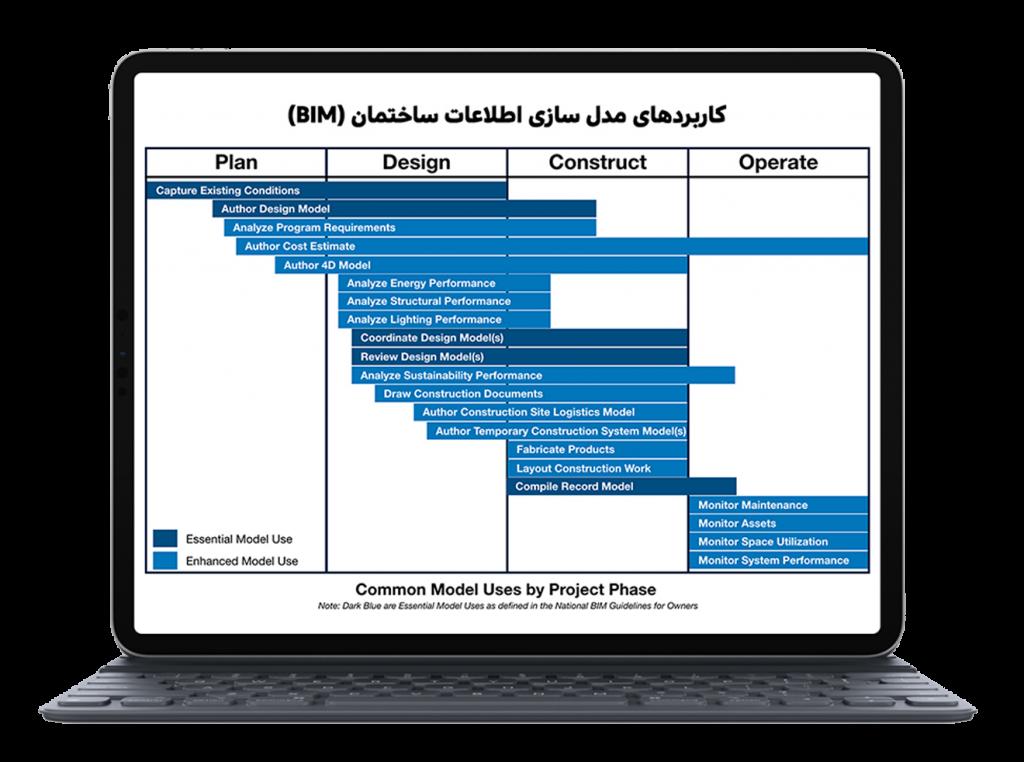 bim uses, کابردهای مدسازی اطلاعات ساختمان